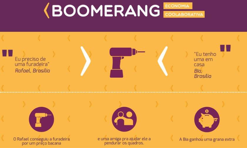 Start-ups brasilienses desenvolvem ferramentas de troca de serviços e produtos