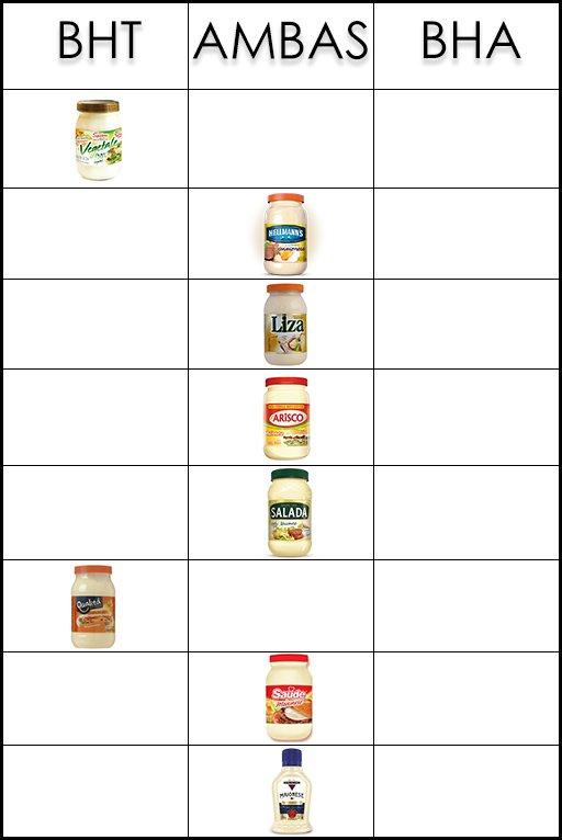 08df81d693d Nove de 10 marcas de maionese analisadas pela Proteste têm aditivos ...