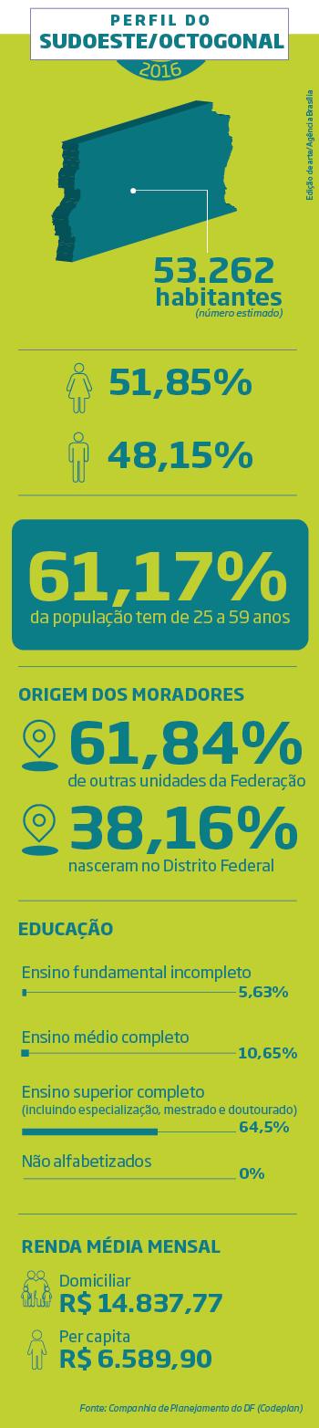 Reprodução/Agência Brasília