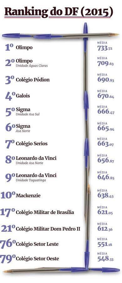ranking df 1