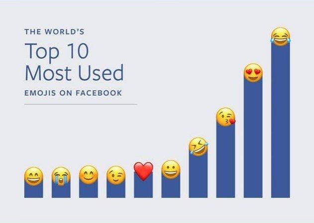 1/3Os 10 emojis mais usados no Facebook ao redor do mundoReprodução