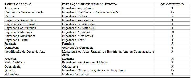 Divulgação/Diário Oficial