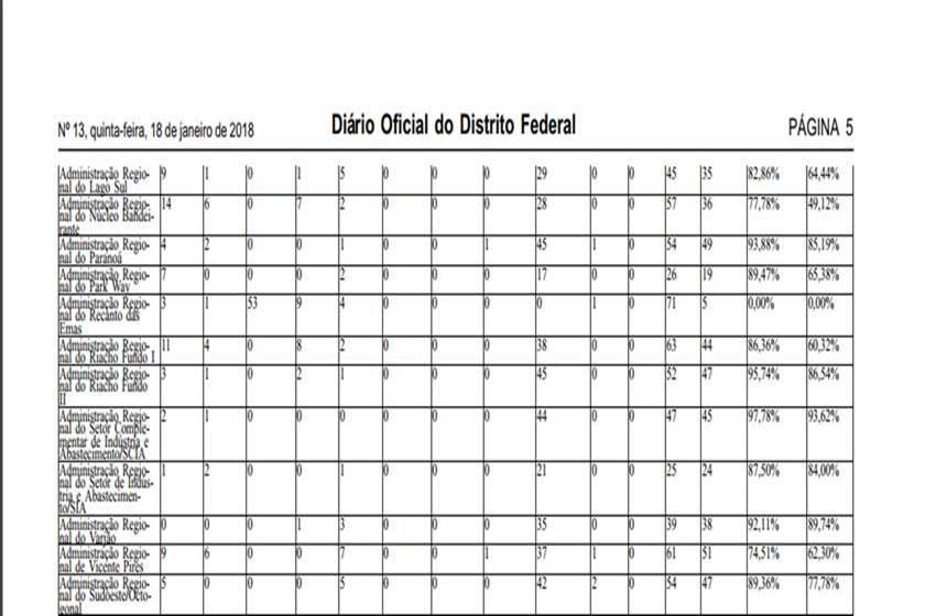 diário ofiacial do df, página 2