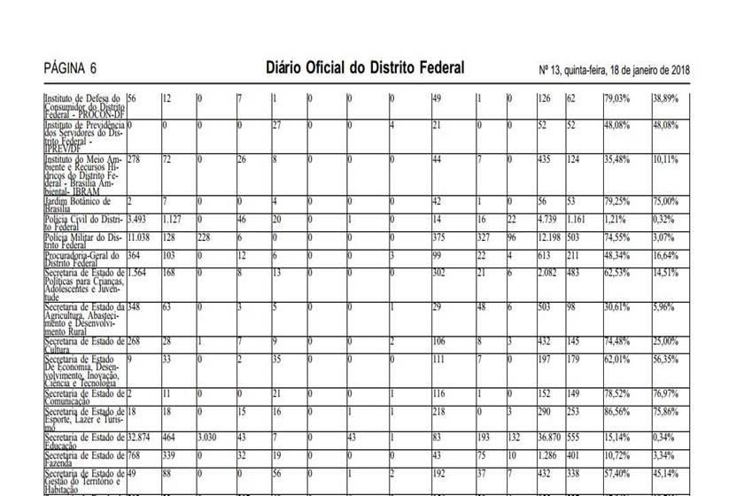 diário ofiacial do df, página 5