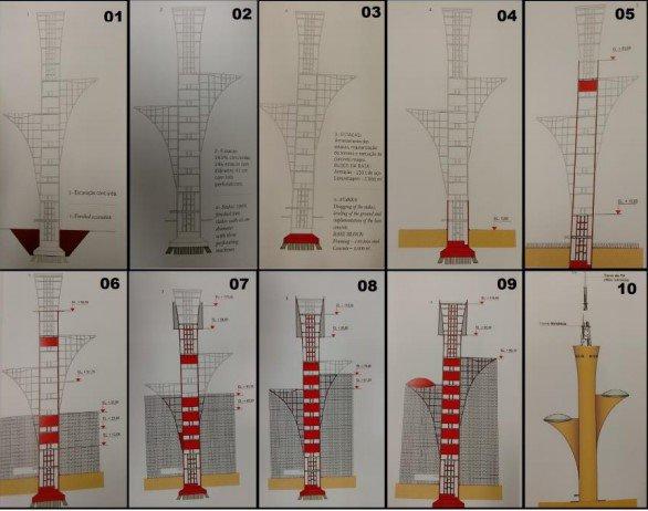 etapas dos planejamentos executivos dos processos construtivos da Torre de TV