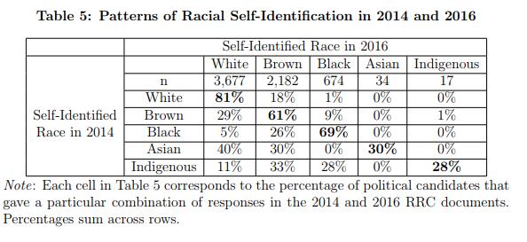 Mudança racial