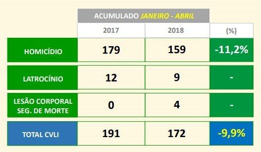 dados crimes ssp janeiro abril