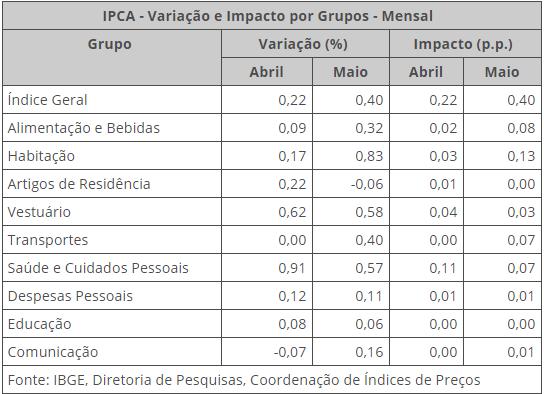 Agência de Notícias/IBGE