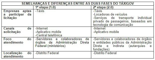 Divulgação/Ministério do Planejamento