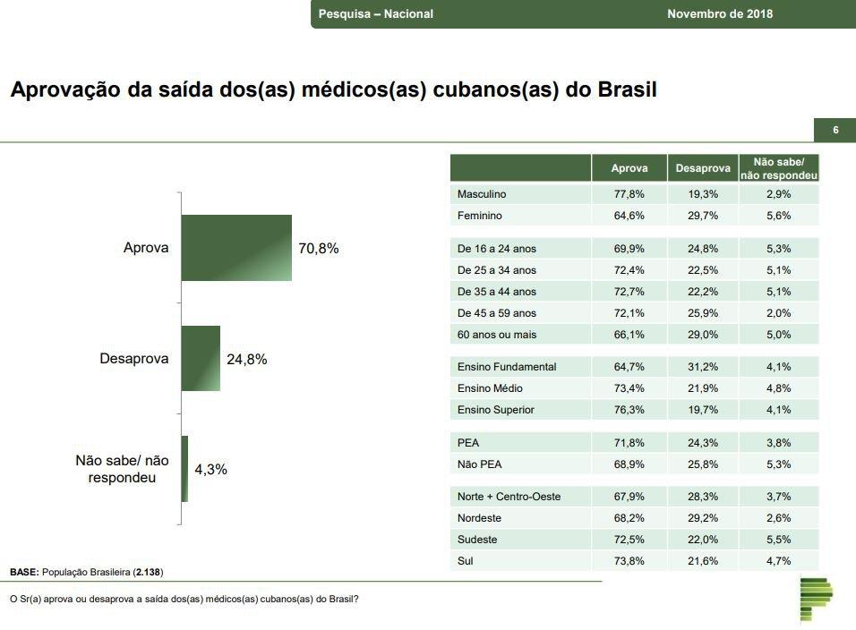 Paraná Pesquisa/Mais Médicos