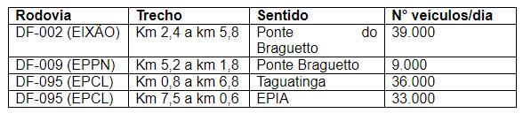 Divulgação/DER-DF