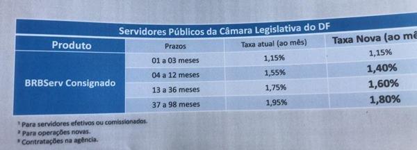 Divulgação/BRB