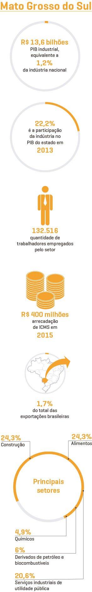 Info_mato_grosso_sul_mobile