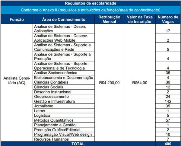 Instituto AOCP/Reprodução