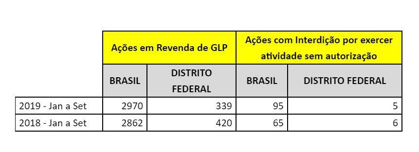 ANP/Divulgação