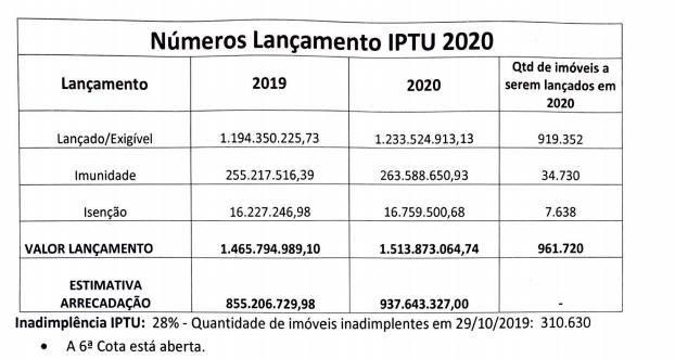 Fonte: Secretaria de Economia