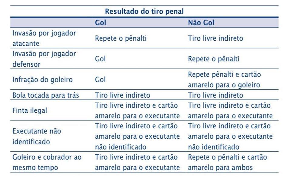 Regras de Futebol 2019/2020/Reprodução