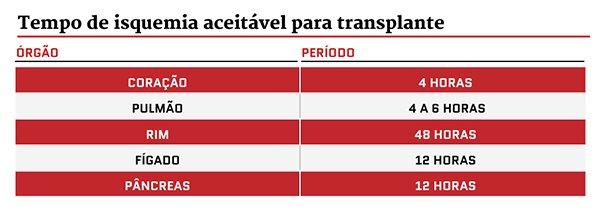 Tabela com tempo de isquemia