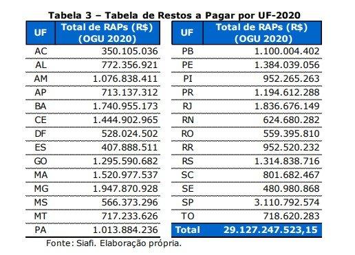 Tabela dívida pública