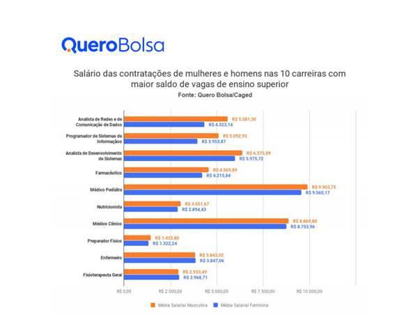 Diferença-salarial-entre-homens-e-mulheres-no-nível-superior