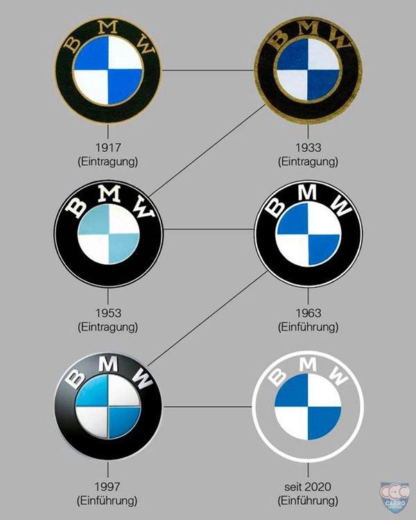 Logotipos da BMW durante a história