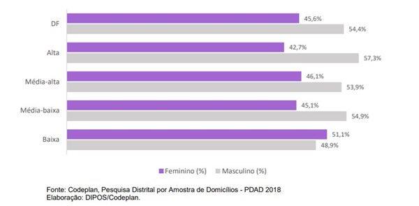 Gráfico comparativo entre homens e mulheres em relação à responsabilidade da casa no DF