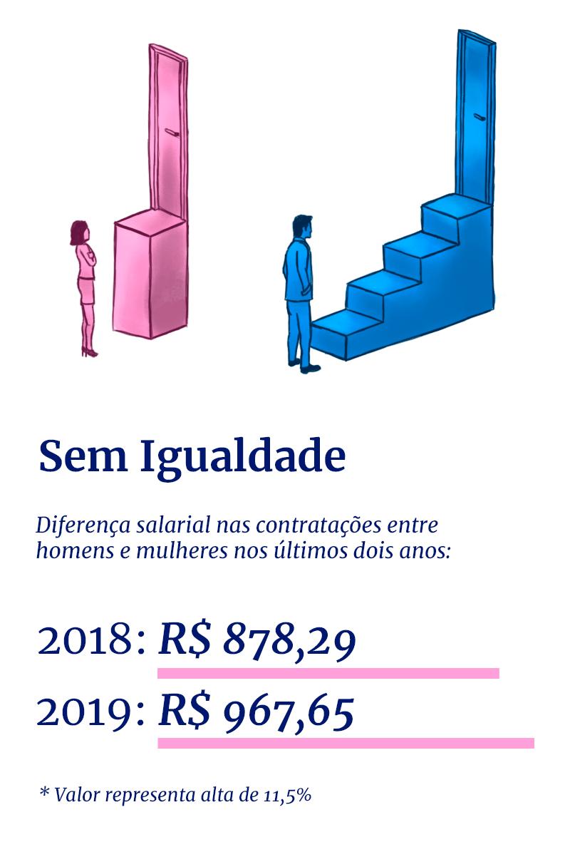 Gráfico que mostra diferença salarial nas contratações entre homens e mulheres em 2018 e 2019
