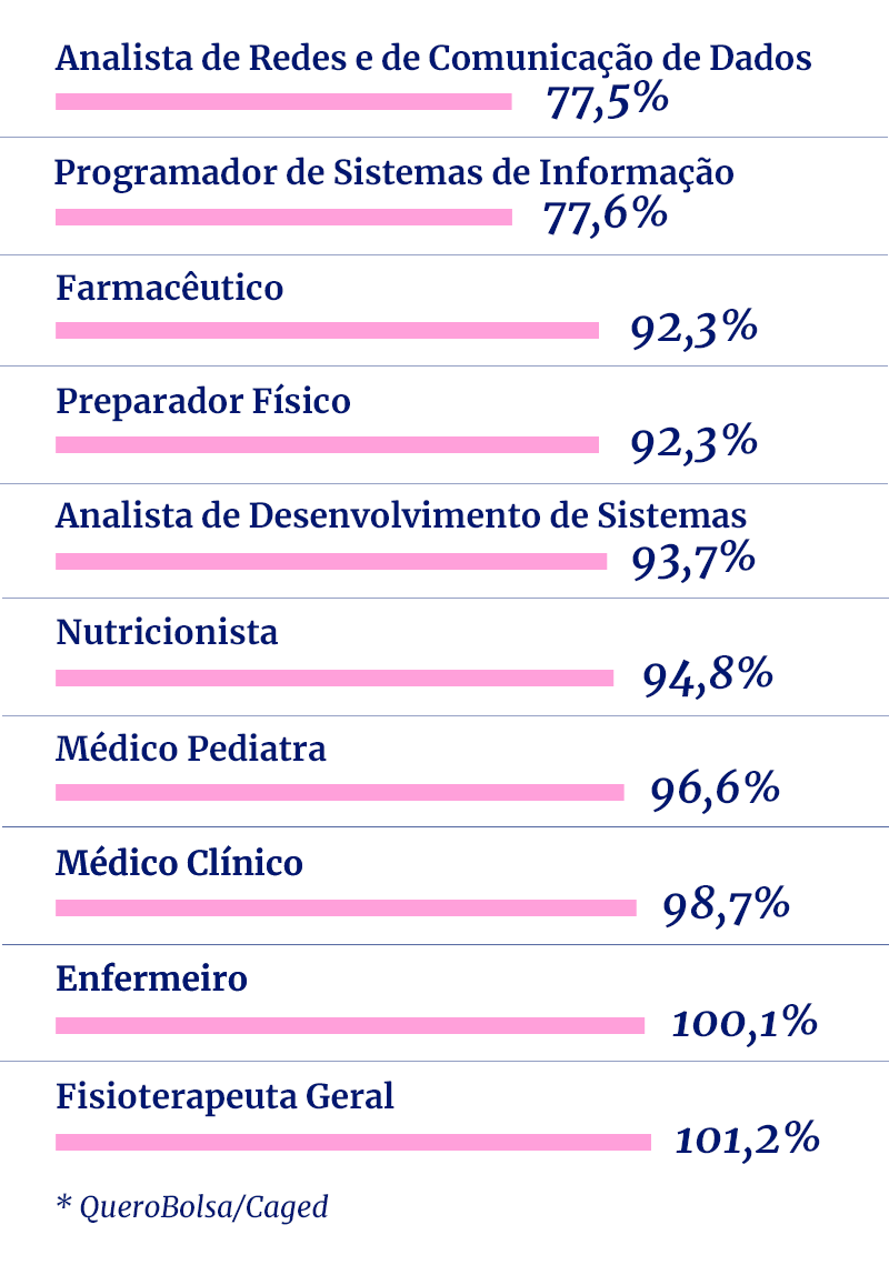 Arte com porcentagem de quanto ganha uma mulher em relação aos homens em diferentes profissões