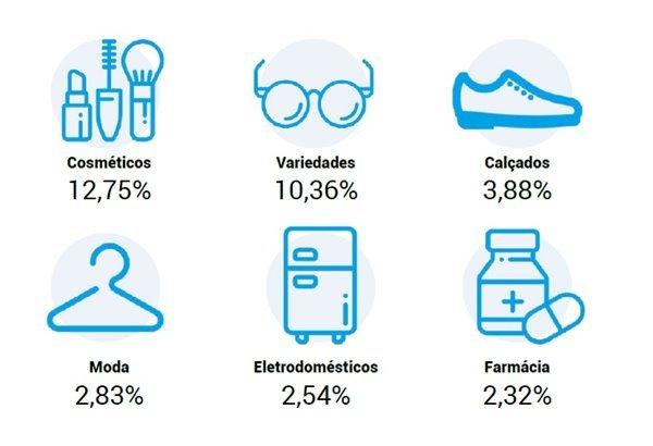 Segmentos de e-commerce com maior número de avaliações