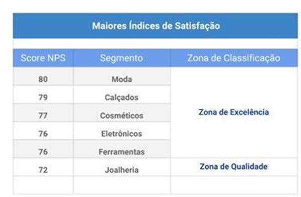Gráfico com Score NPC de segmentos de lojas virtuais do Brasil