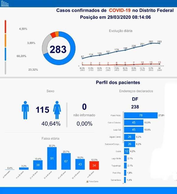 Perfil dos casos do coronavírus no DF