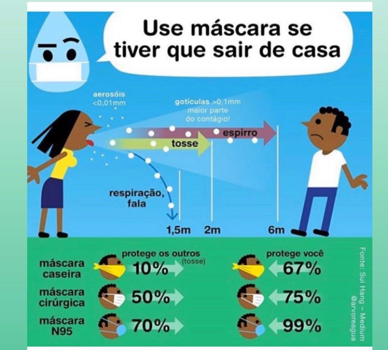 Orientações de uso de máscara coronavírus