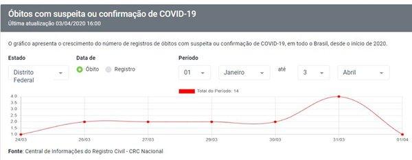 Dados dos cartórios com base em certidões de óbito apontam que 14 pessoas morreram no DF com suspeita ou confirmação do coronavírus