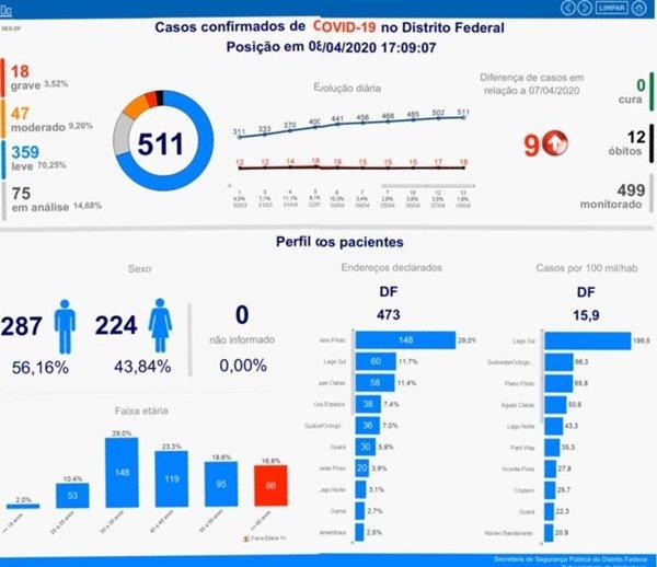 GDF diz que DF tem 511 casos de coronavírus e 12 mortes por causa da doença