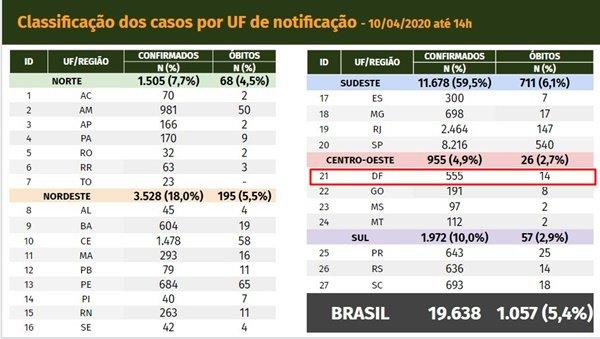 Ministério da Saúde confirma 14ª morte por coronavírus no DF