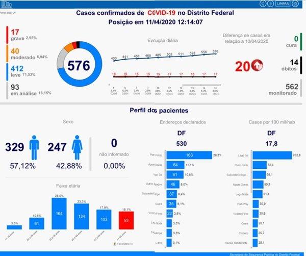Com 20 novos casos, DF tem 576 infectados por coronavírus