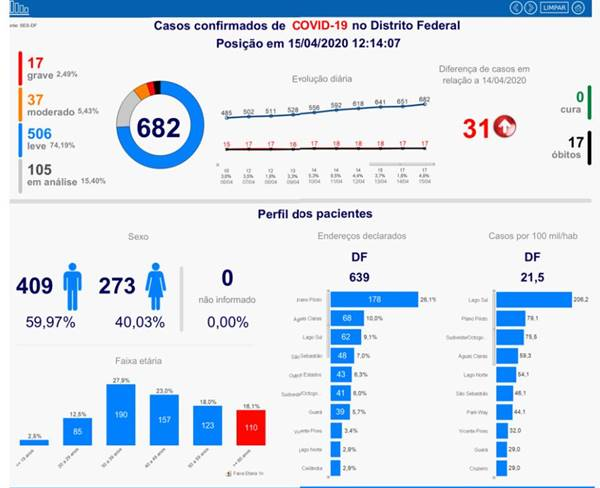 Coronavírus: DF registra mais 31 casos e infectados chegam a 682