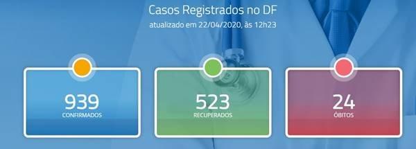 DF tem 939 infectados por coronavírus e 523 pacientes recuperados