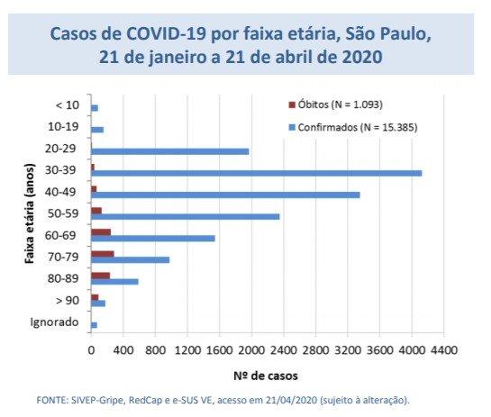 tabela faixa etária casos de coronavírus