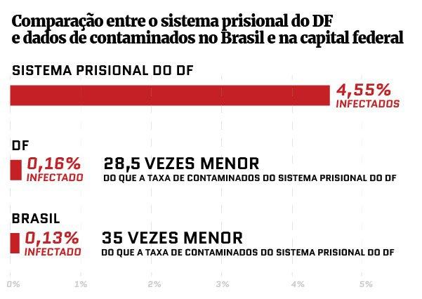Gráfico com Comparação entre o sistema prisional do DF e dados de contaminados no Brasil e na capital federal