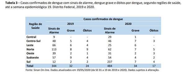DF registrou 17 óbitos por dengue em 2020, até maio