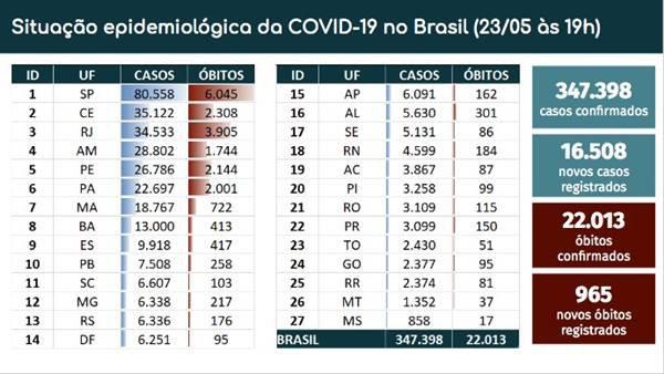 Brasil tem 22.013 mortes por coronavírus