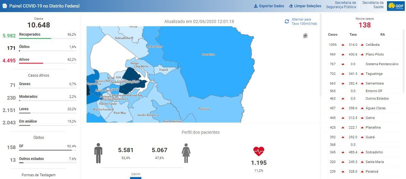 DF tem 10.648 casos de coronavírus
