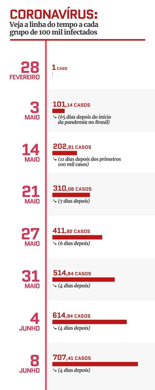 Linha do tempo do avanço do coronavírus no Brasil