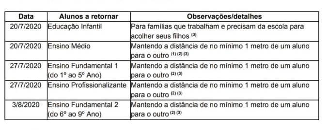 Cronograma retorno aulas particulares no DF