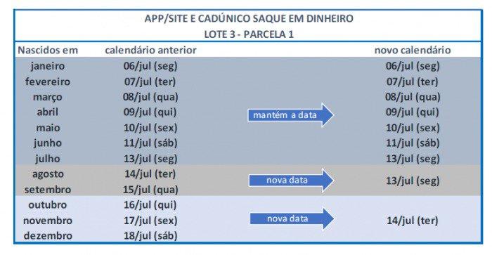 Governo antecipa liberação de saque do auxílio emergencial do terceiro lote de aprovados