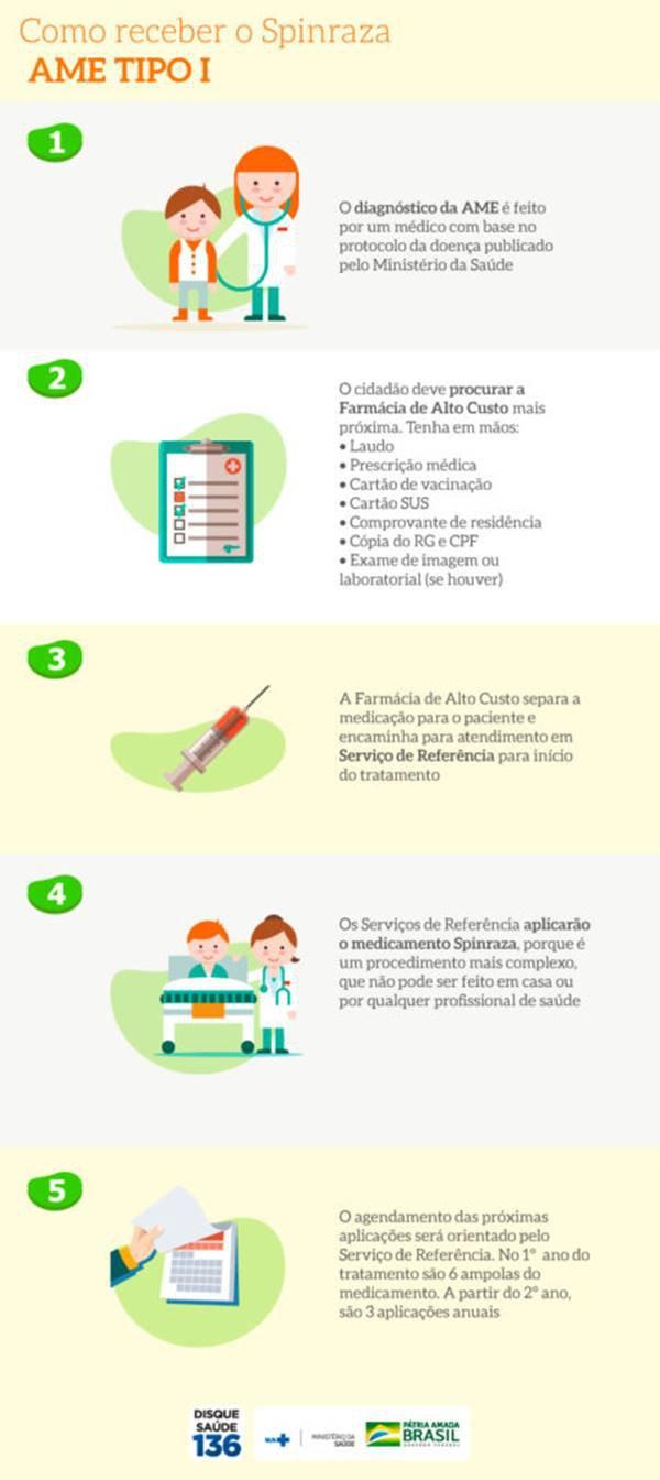 ATROFIA MUSCULAR ESPINHAL (AME) - medicamentos
