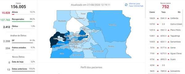 Casos de coronavírus no DF na tarde de 27 de agosto