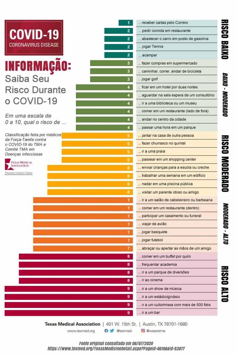 riscos para contaminação por covid-19