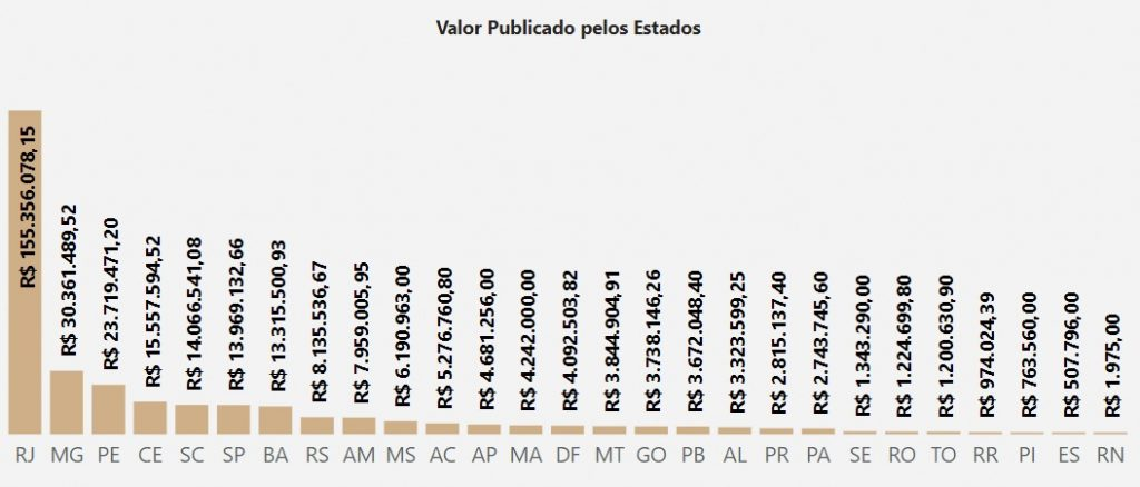 Valor publicado pelos estados na compra de luvas, segundo a CGU